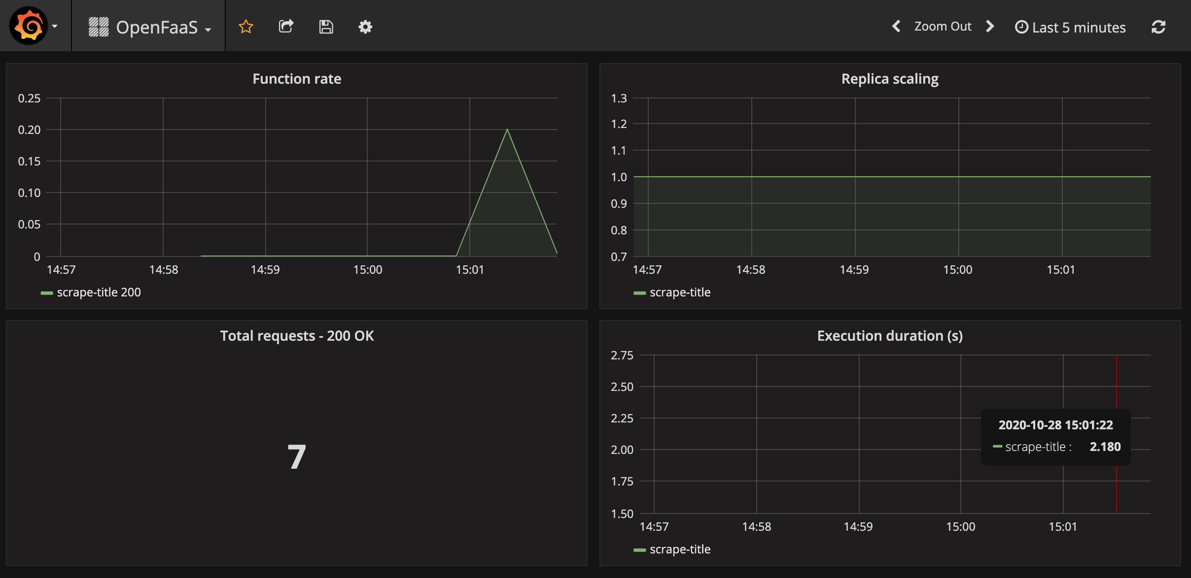 Grafana dashboard and metrics