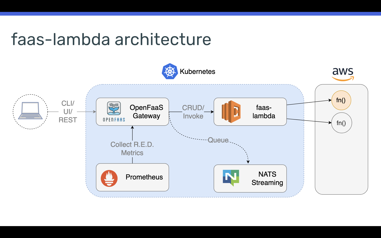 Introducing OpenFaaS for AWS Lambda (faas-lambda) | OpenFaaS