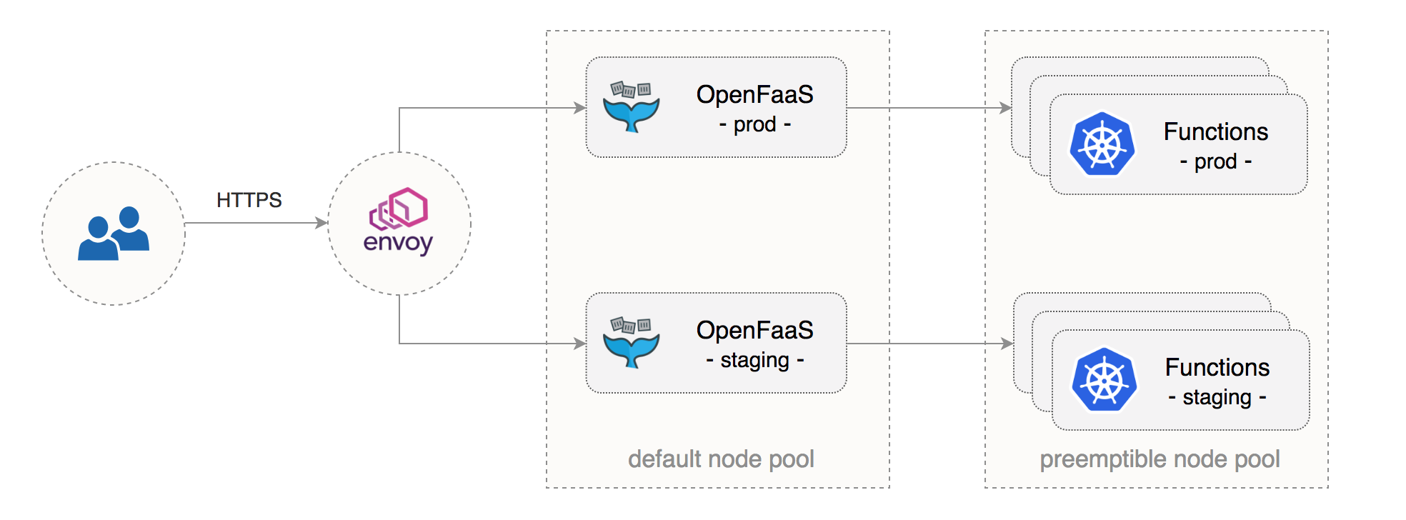Multi-stage Serverless on Kubernetes with OpenFaaS and GKE