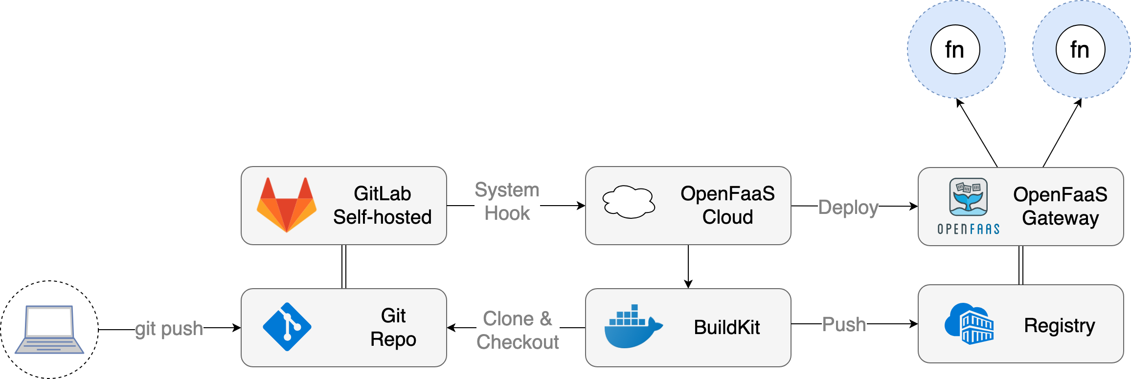 Introducing OpenFaaS Cloud with GitLab | OpenFaaS