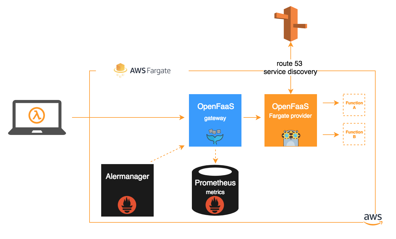 FaaS comes to Fargate: OpenFaaS with AWS Fargate | OpenFaaS