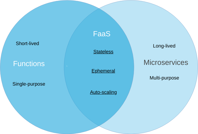 Venn diagram showing Functions vs Microservices